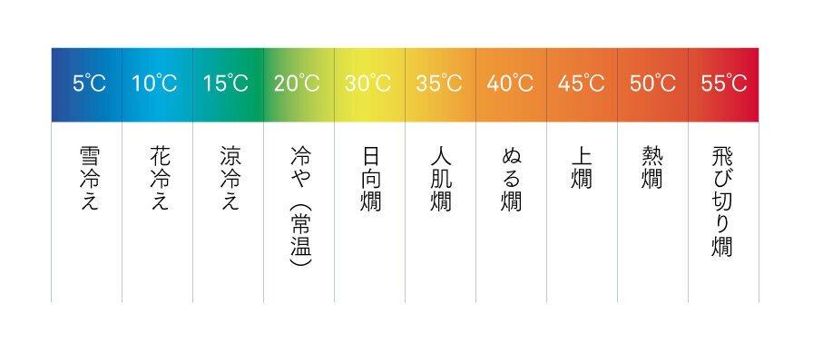 日本酒温度帯グラフ